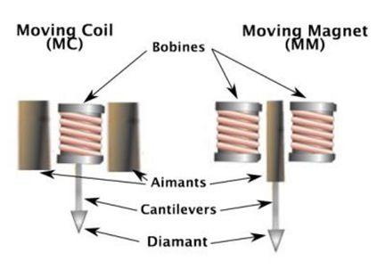 mm vs mc κεφαλές πικάπ