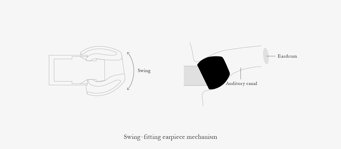Unique swing-fitting earpiece mechanism